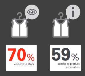 70 percent want visibility to stock and product information