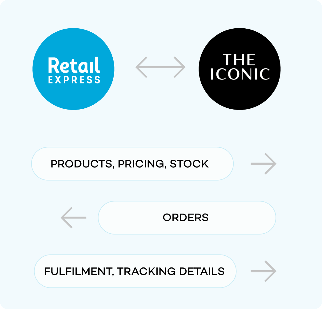 In-store ticketing automation