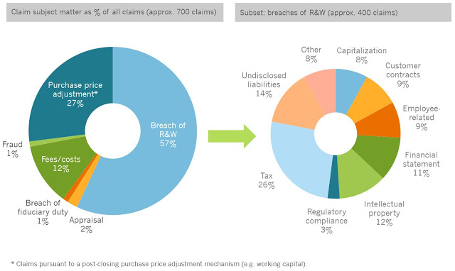 Charts showing M&A post-close sources of risks and claims
