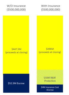 Chart showing liquidity benefits to a seller from Transactional Liability Insurance (M&A)