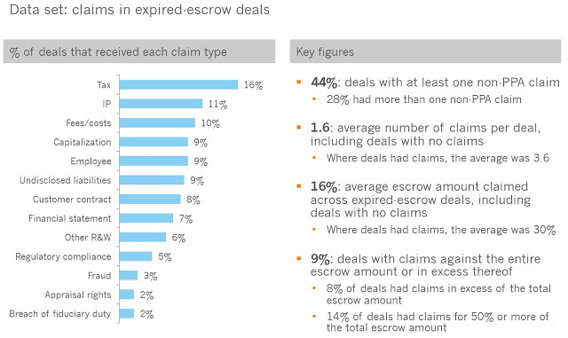 Chart showing M&A post-close claim types and figures