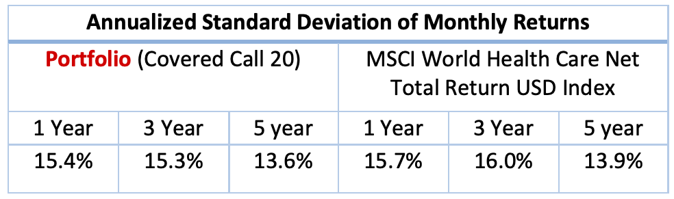 Standard Deviation Table of Covered Call Portfolio