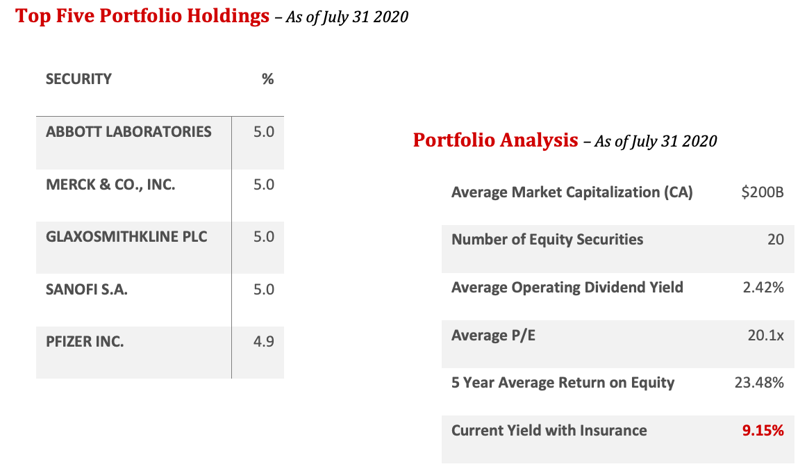 Covered Call Portfolio Holdings and Analysis