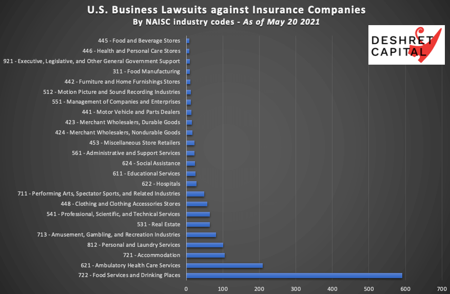 Covid suits against insurers by industry