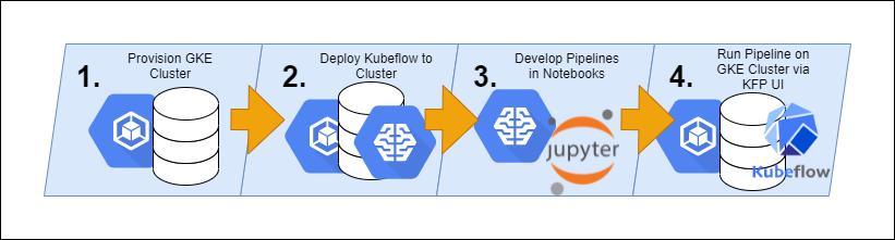 Step to deploying Kubeflow on AI Platform