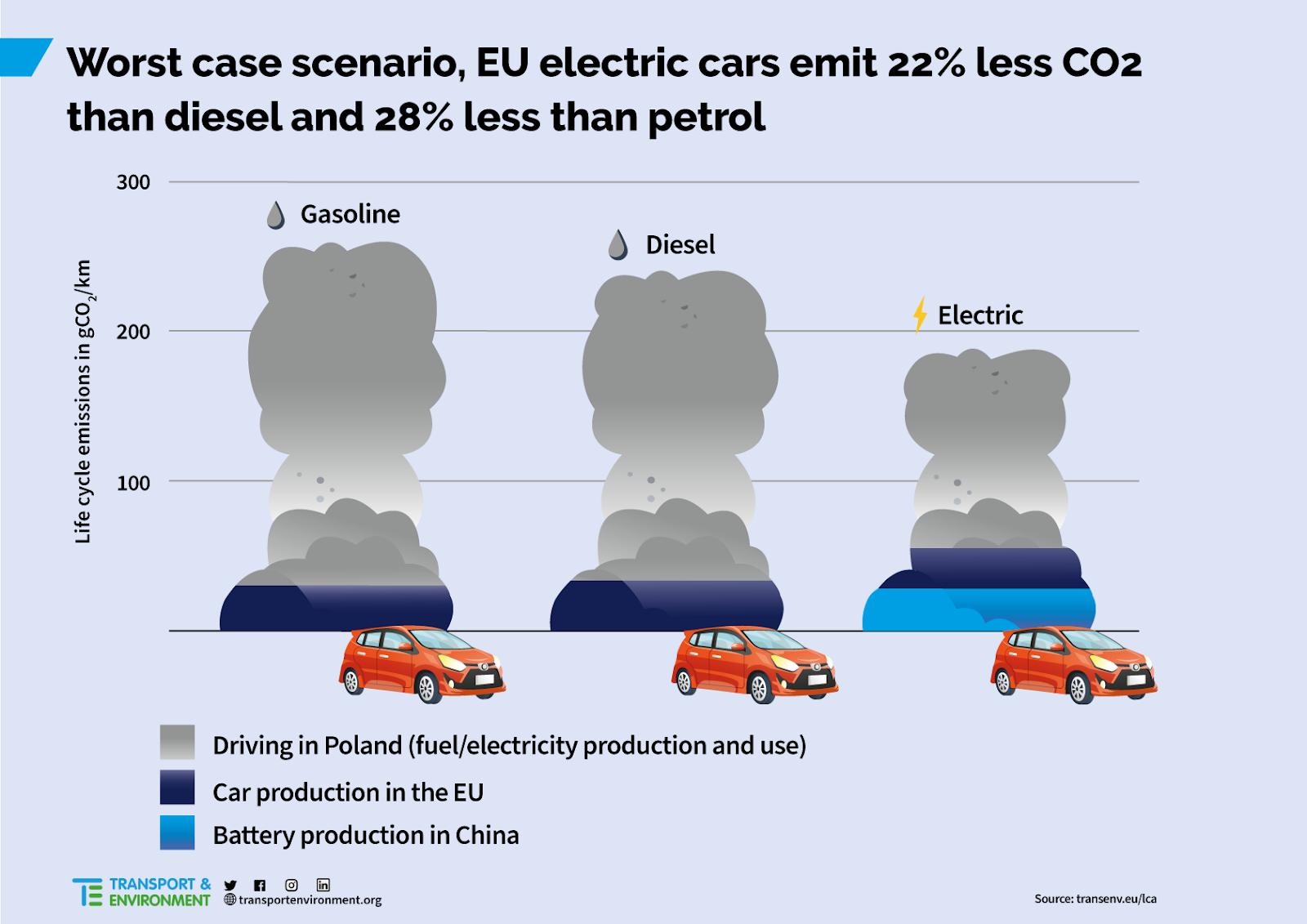 Comparaison du bilan carbone entre une voiture électrique et une voiture thermique