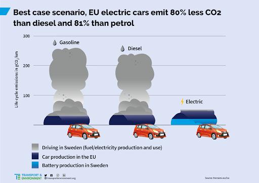 Comparaison voiture électrique vs voiture thermique en Suède