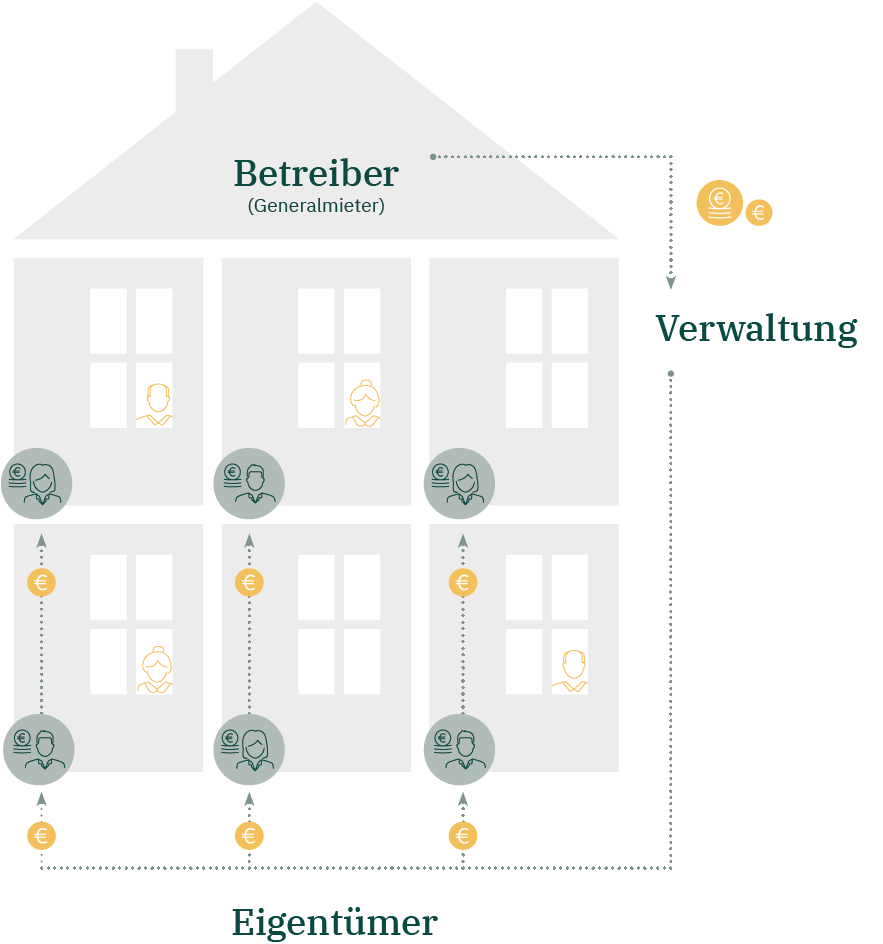 Funktionsweise von Pflegeimmobilien als Kapitalanlage