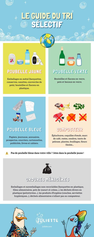 Infographie guide du tri sélectif, poubelle jaune, poubelle verte, poubelle bleue et composteur.