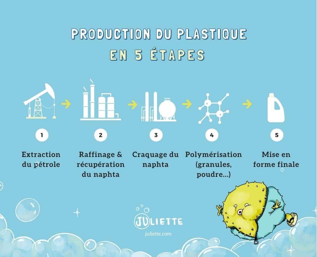 Fabrication du plastique extraction, raffinage naphta, craquage, polymerisation, mise en forme