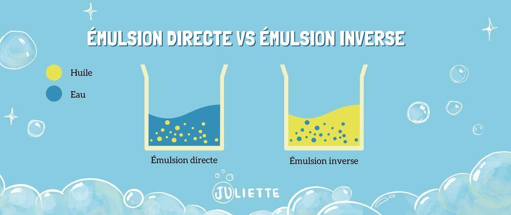 Schema emulsion directe et emulsion inverse