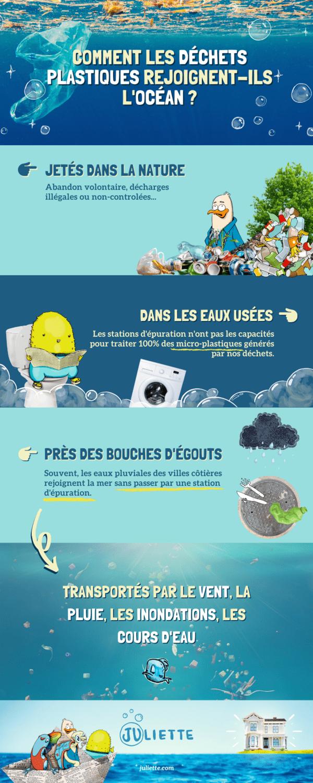 Infographie trajet des dechets plastiques pour rejoindre locean