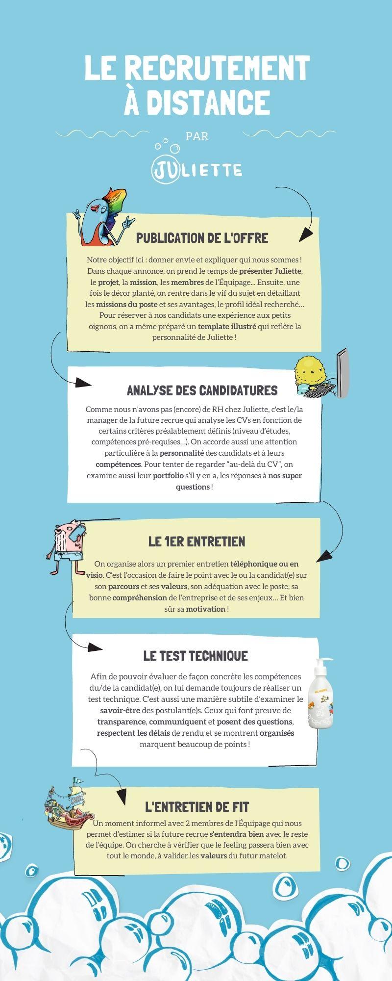Infographie processus de recrutement en teletravail avec entretiens a distance dans la start-up Juliette