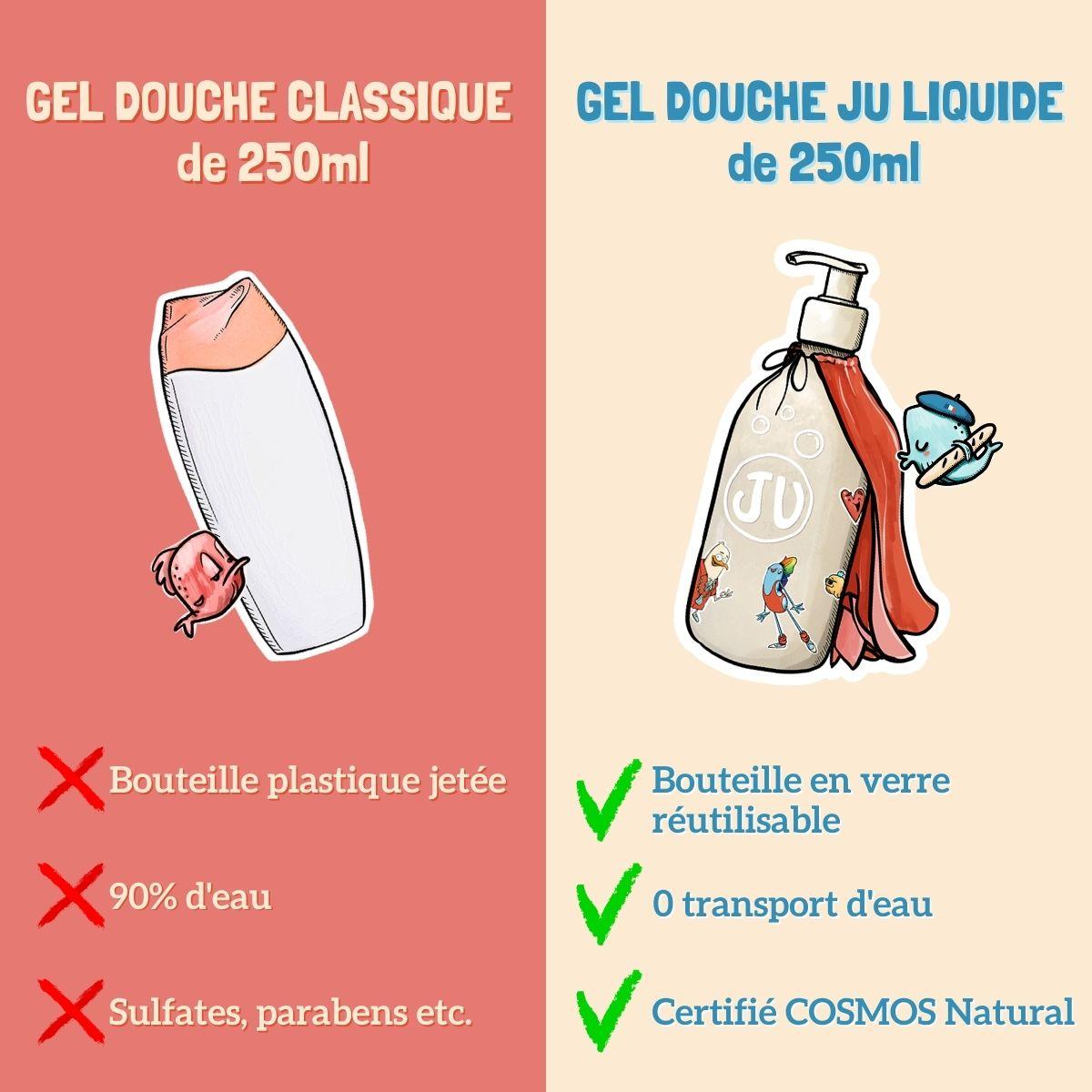 Gel douche classique vs gel douche écologique JU par Juliette