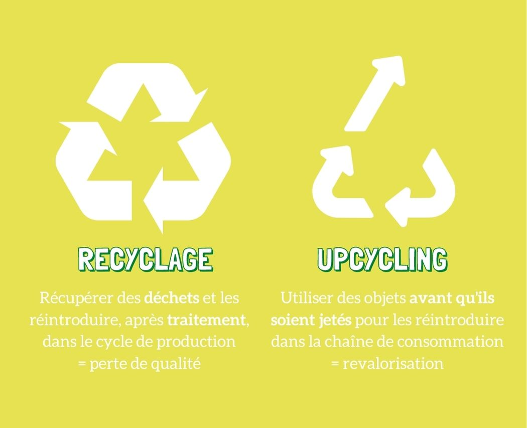 Difference entre recyclage et upcyling