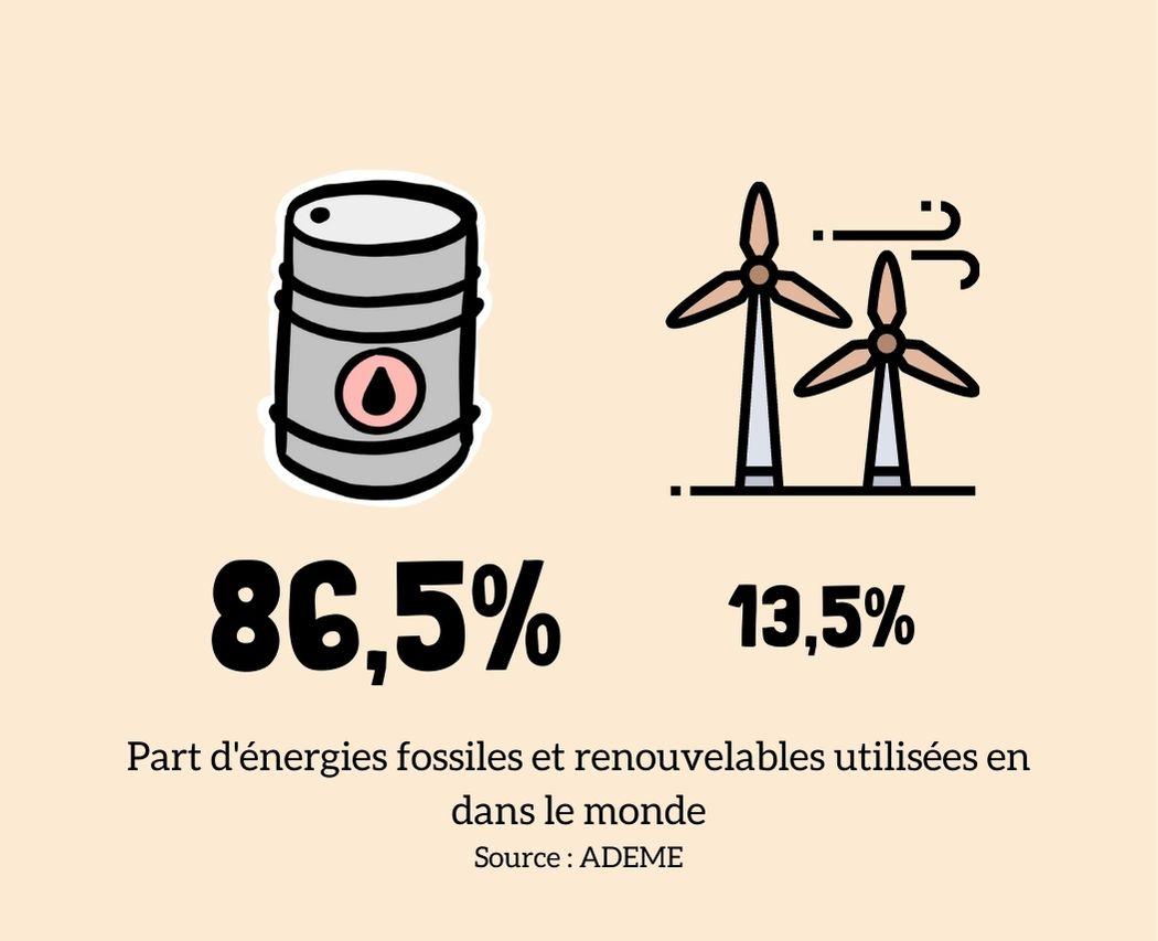 Dependance des pays aux energies fossiles