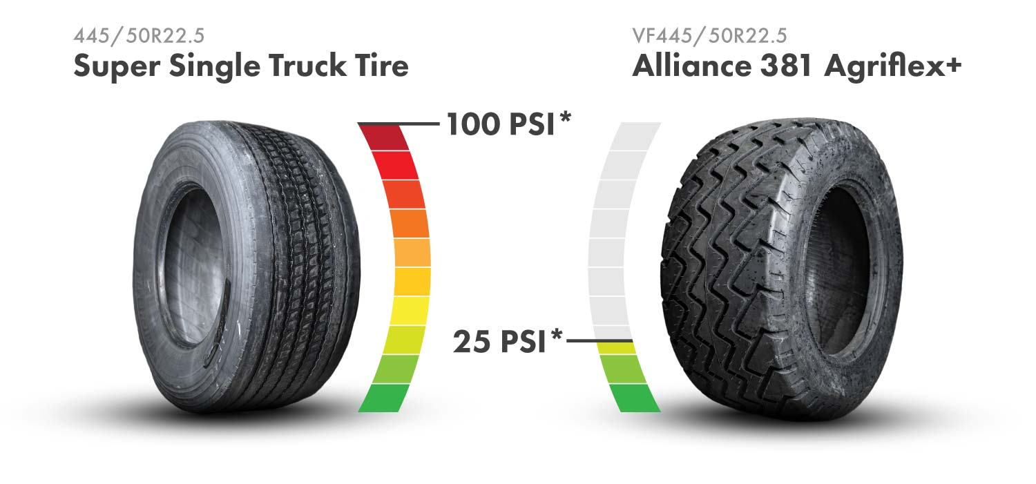 The Alliance 381 Agriflex+ VF planter tire replaces the 445/50R22.5 super single truck tires found on many central-fill planters. The VF technology in the 381 Agriflex+ tire enables it to carry the same load as a standard radial tire at 40% less air pressure.