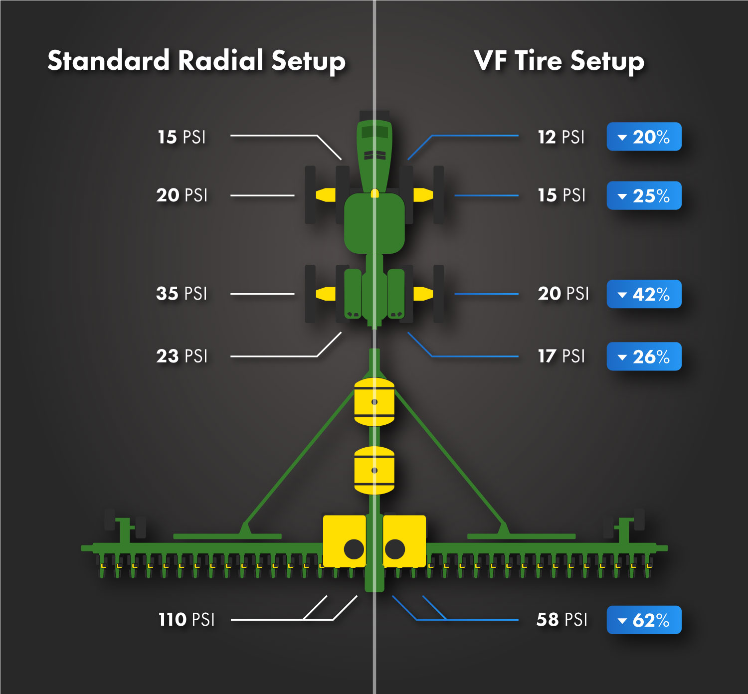 An overview of the tire setups in our planting study.