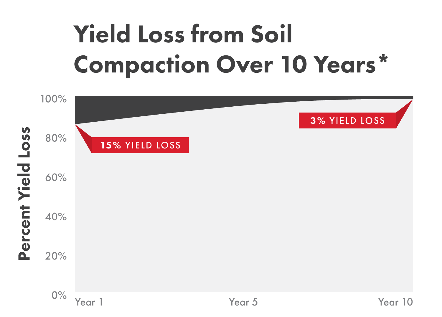 Chart Showing Yield Loss from Soil Compaction Over 10 Years