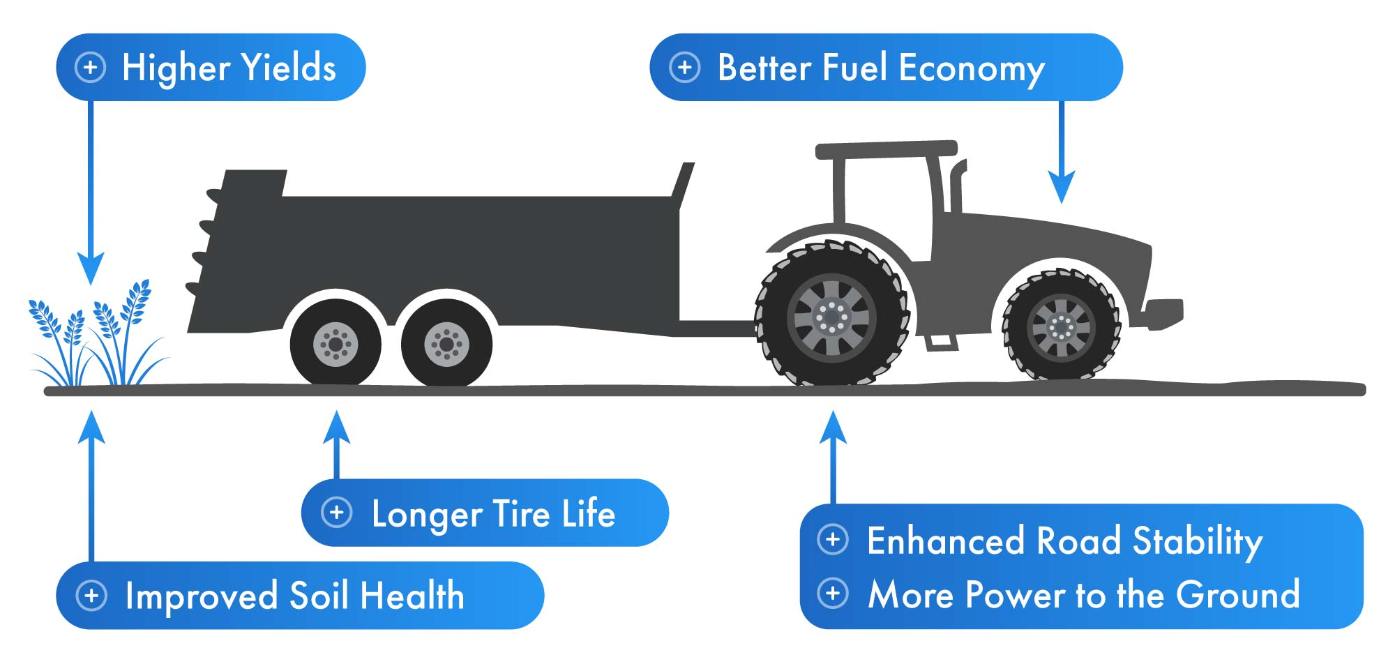 A central tire inflation system will extend your tire's life, reduce fuel consumption, improve soil health, increase your yields and more.