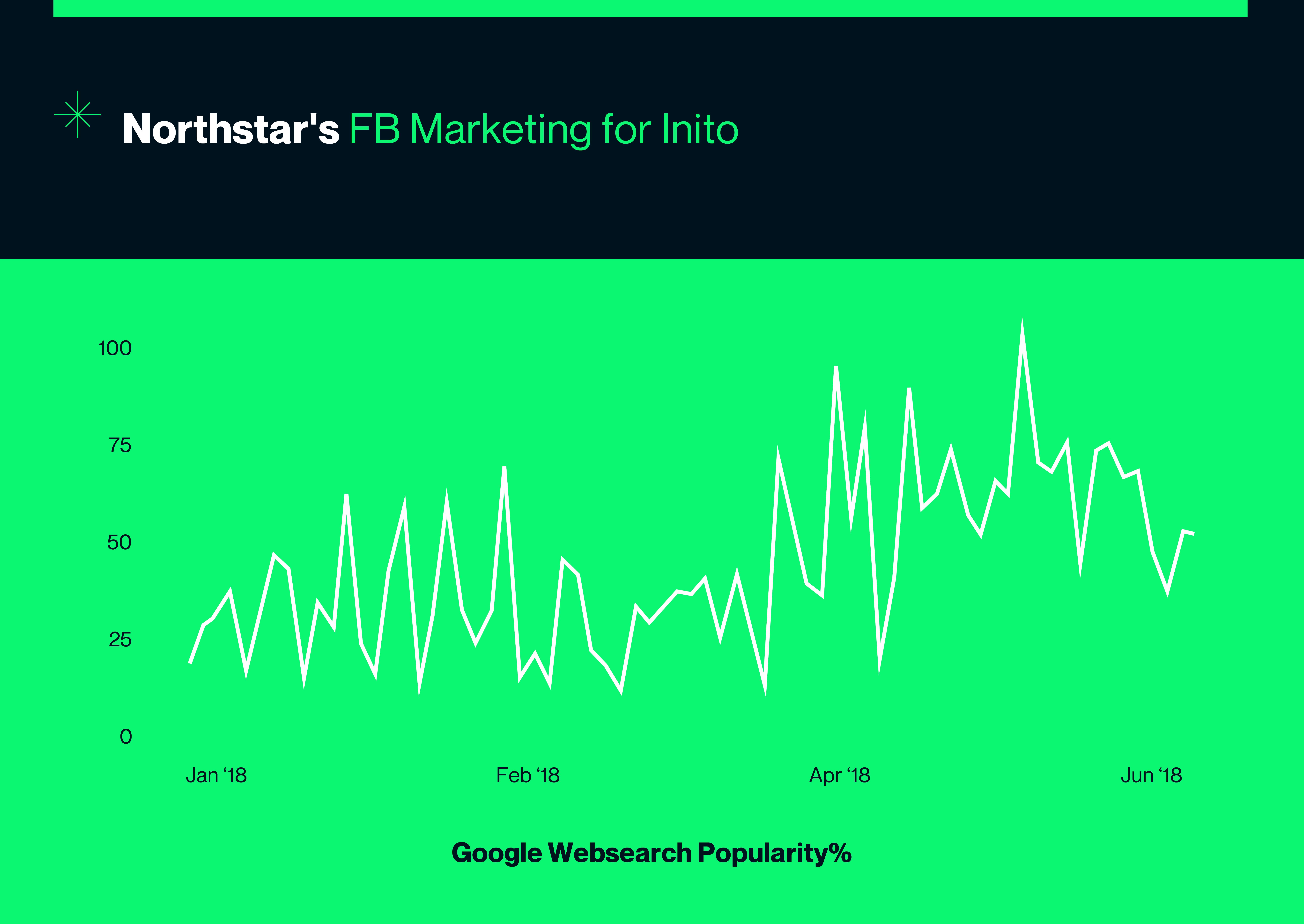 กราฟฟิกกลยุทธ์การตลาดบน Facebook
