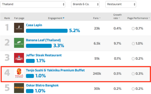Restaurant Facebook marketing strategy growth comparison