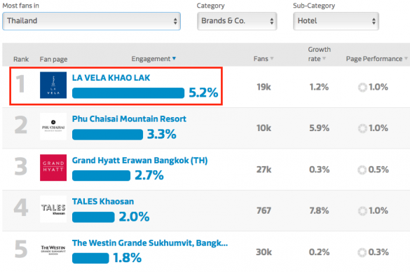 Screenshot hotel marketing engagement comparison