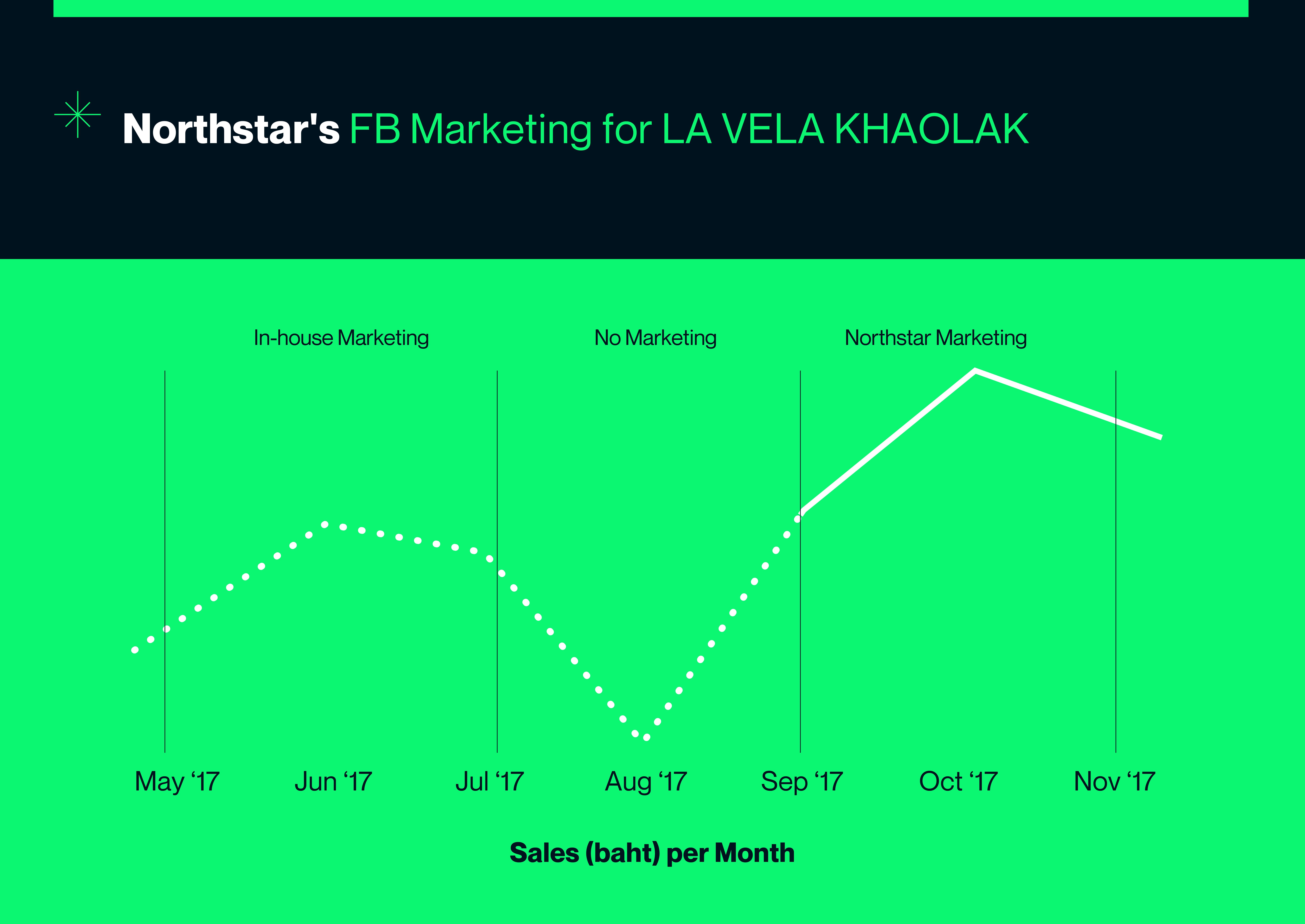 Graphic shows revenue comparison hotel social media marketing
