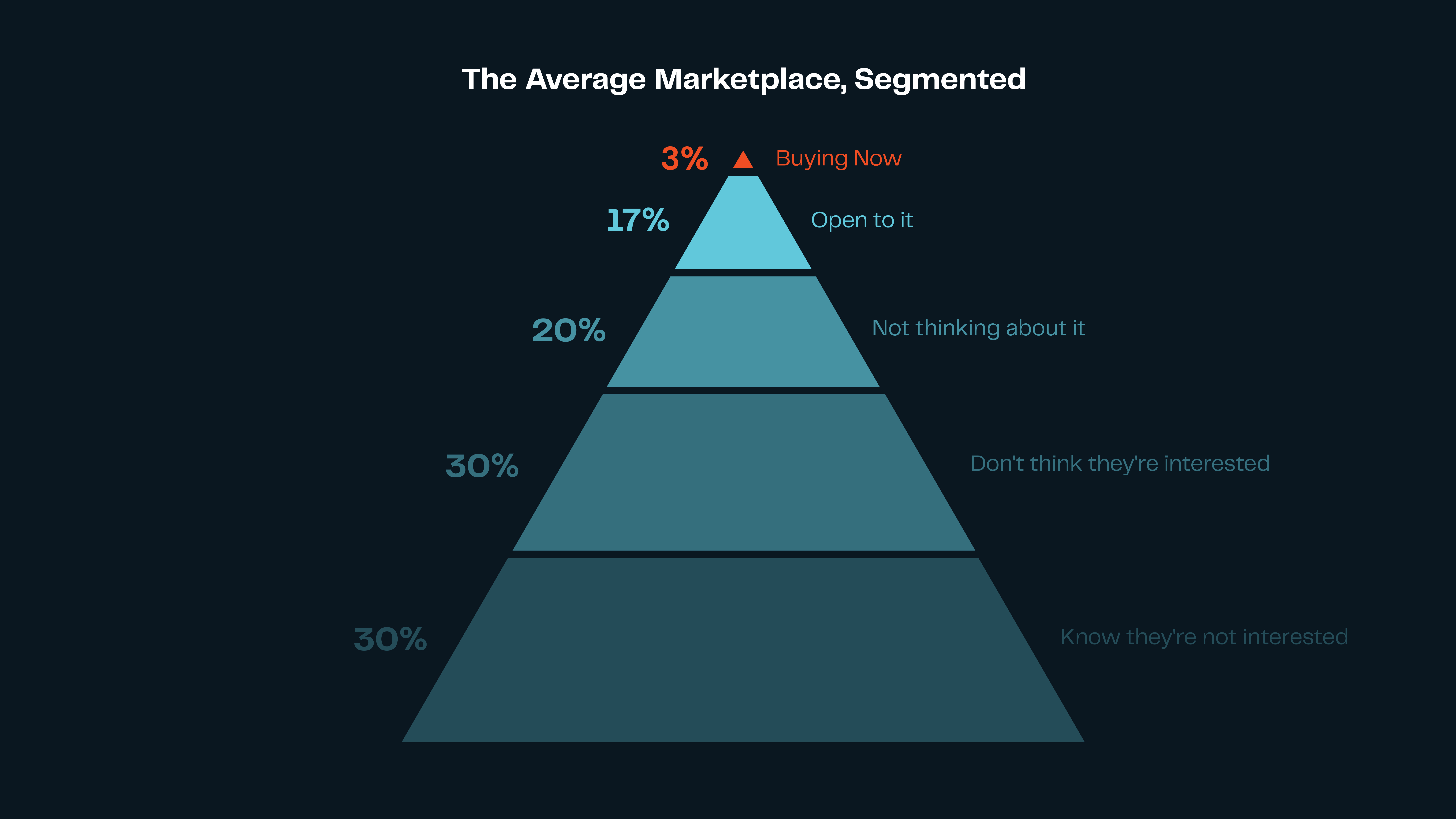 Graphic picture of marketing funnel for online direct selling strategy