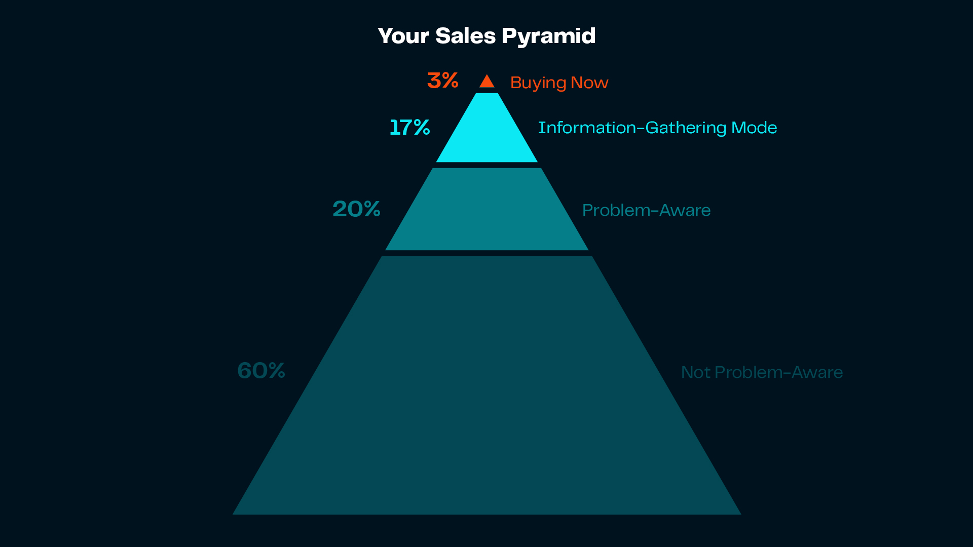 Graphic indicate sale pyramid of tourism industry