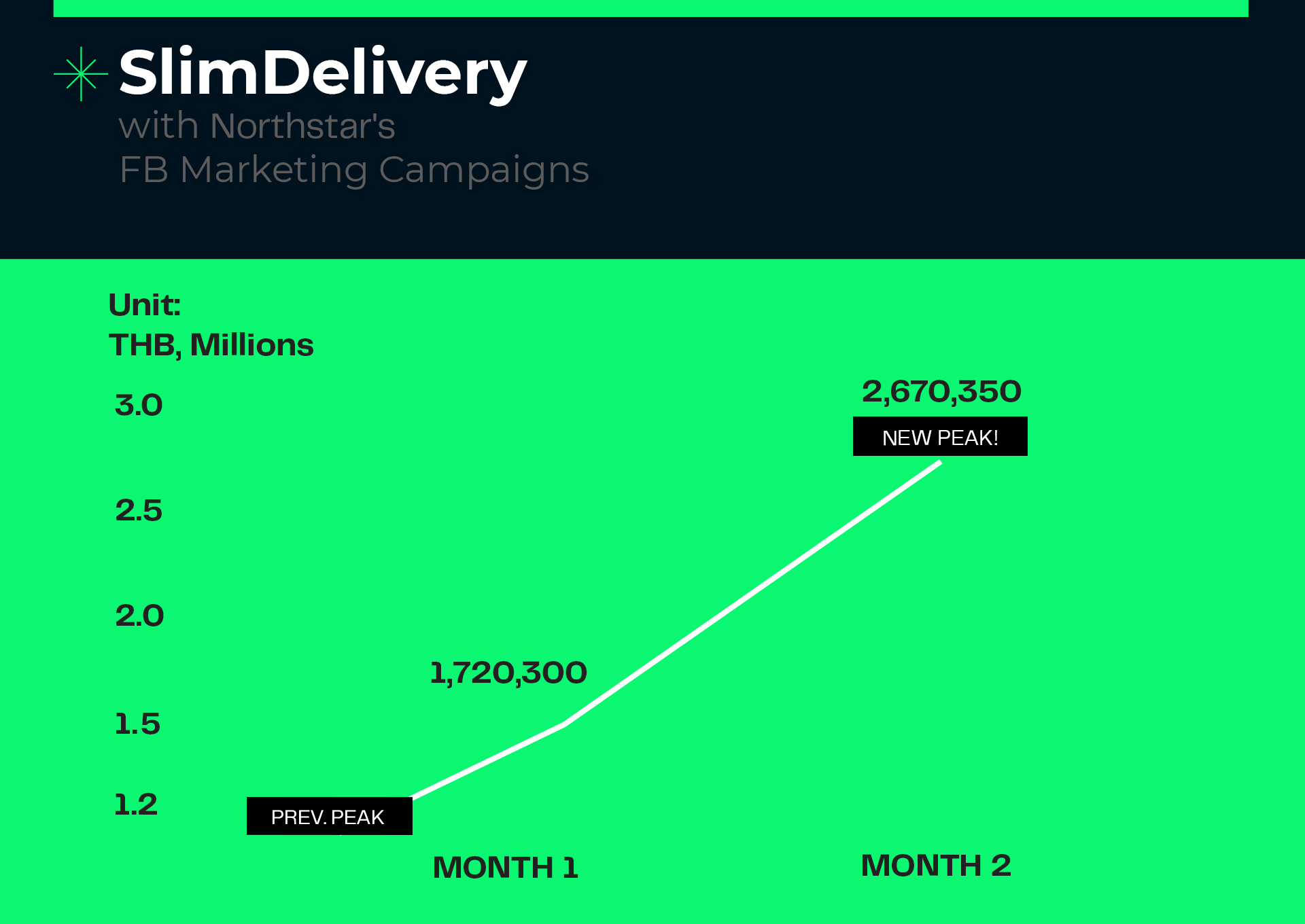 Graphic of marketing KPI for online food delivery