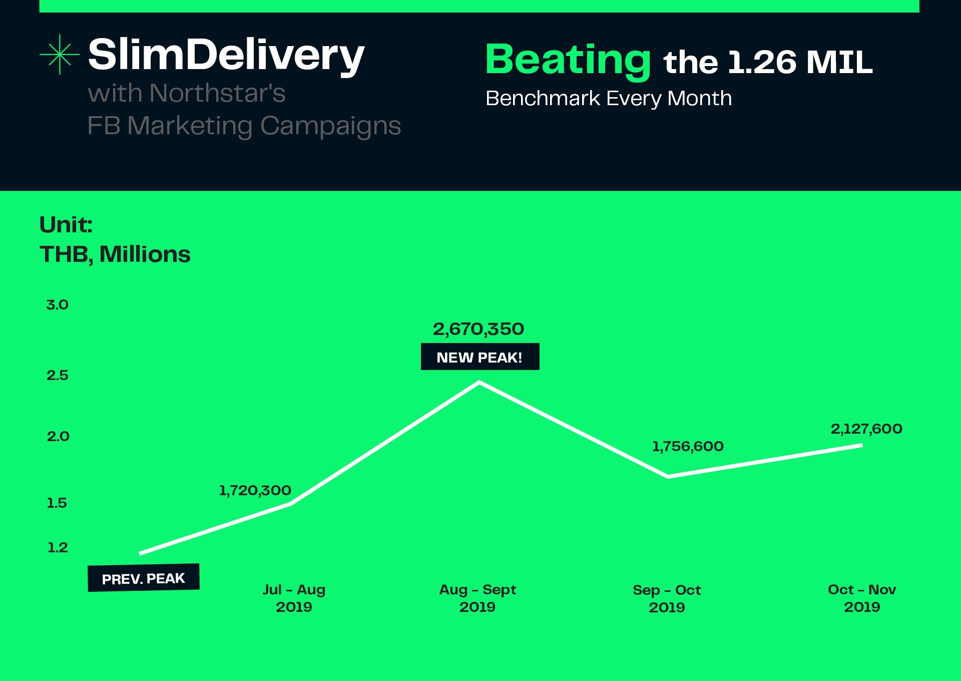 Graphic marketing KPI for Facebook ads