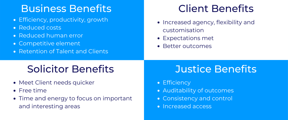 The benefits of Lawtech