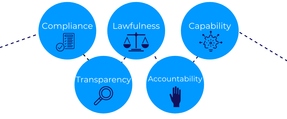 Lawtech guiding principles