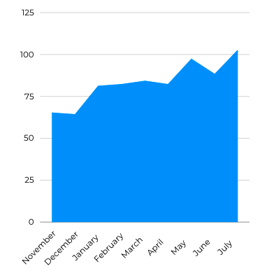 Average number of prospective tenants November 2020 - July 2021