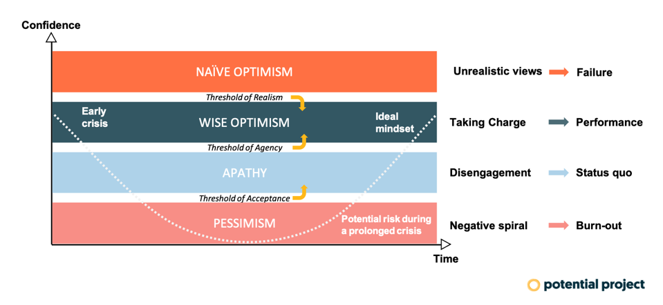 optimism graph