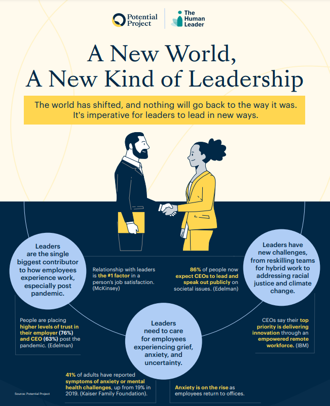Download The Human Leader Report
