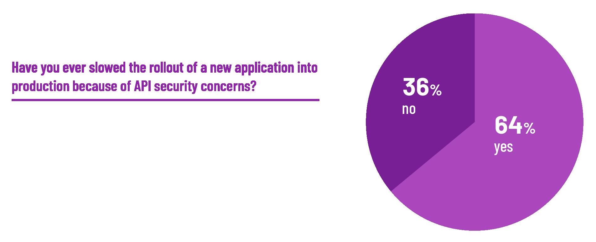 API security incidents chart