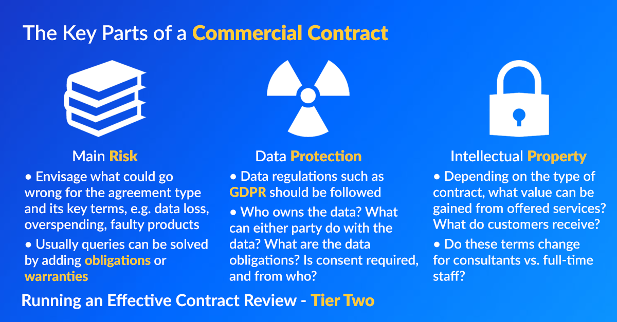 Infographic showing the keys parts of a commerical contract