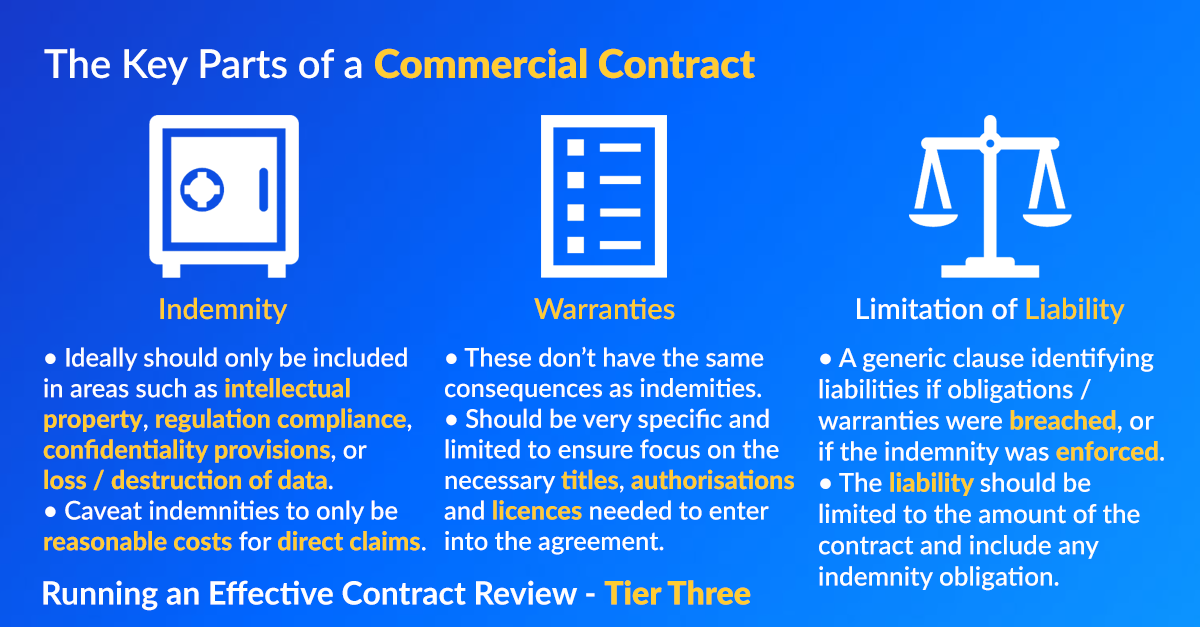 Infographic showing the key parts of a commercial contract