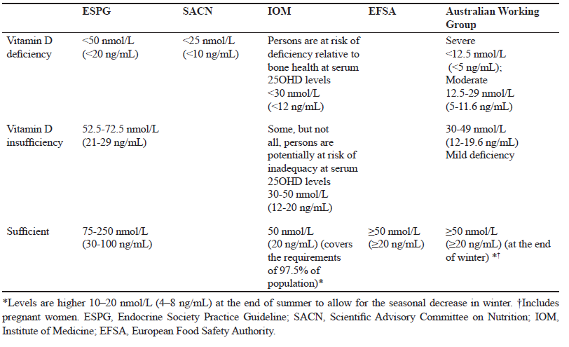 Referenzwerte Vitamin D Blutserum