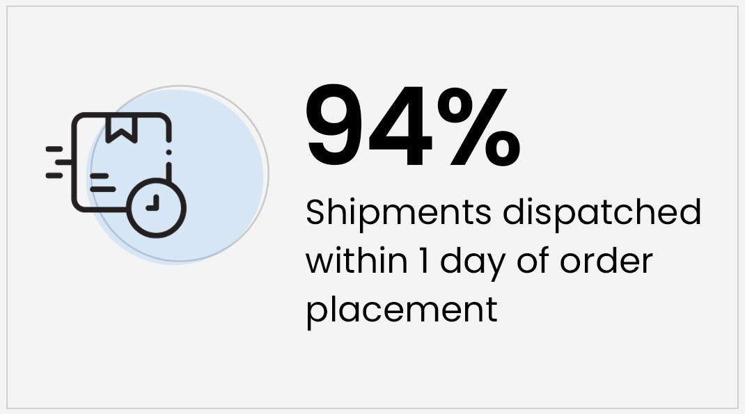 Digital Supply Chain Solution - One day dispatch