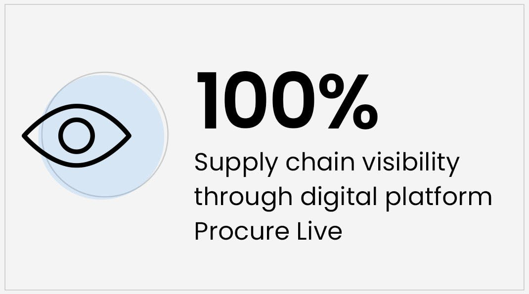 Digital Supply Chain Solution - 100% supply chain visibility
