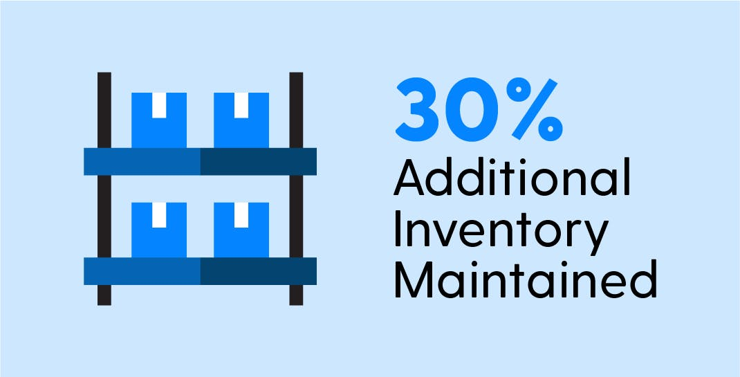 Packaging Supply Chain Solution - Inventory Management