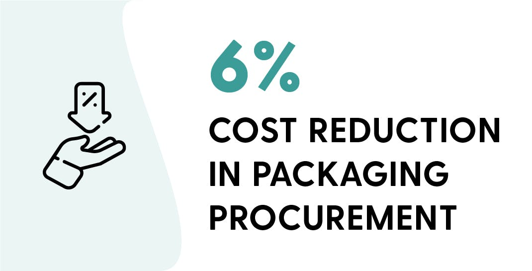 Digitalized Pharmaceutical Packaging Procurement - Cost Recution