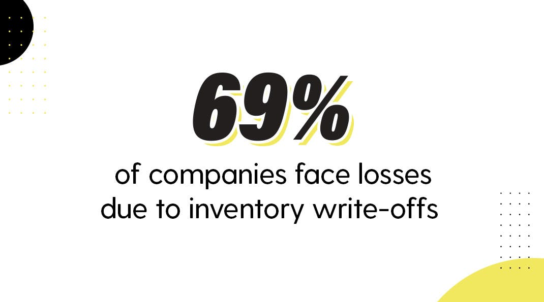 COVID-19 effect on Supply Chain - Inventory Losses