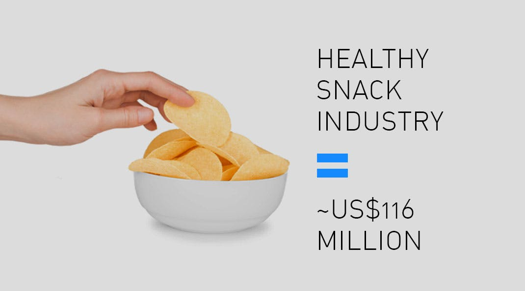 India's Change in Food Habits - Healthy Snacking