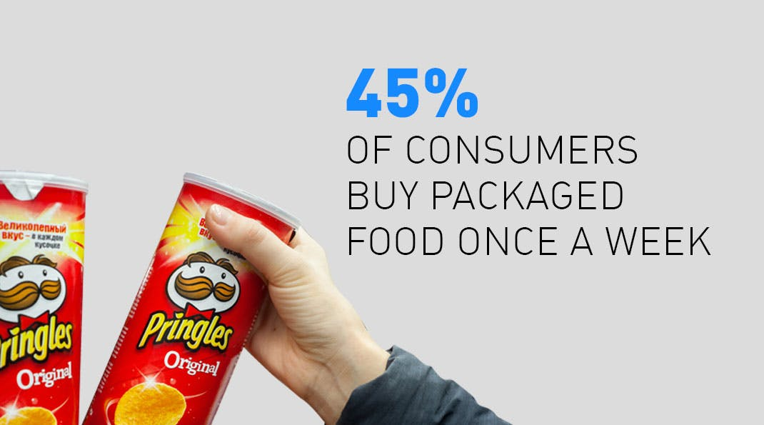 India's Change in Food Habits - Packaged Food