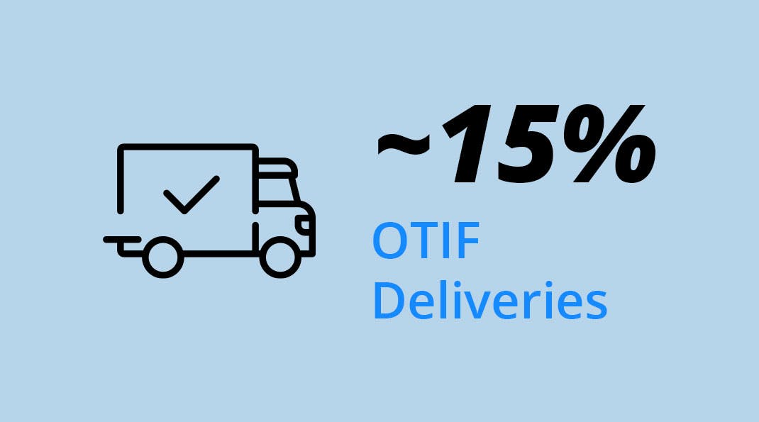 packaging procurement strategies impact - On-time In-full Deliveries
