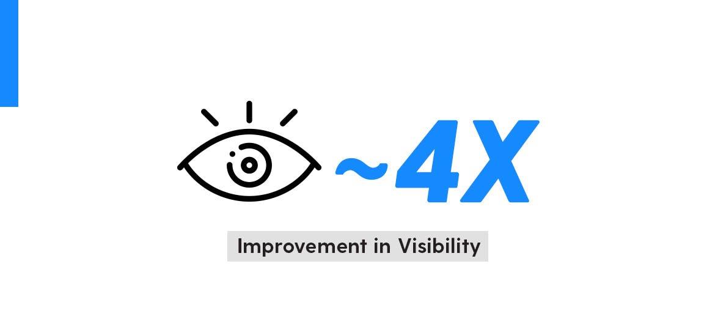 corrugated box procurement strategy - Increased Visibility